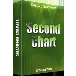 Second Chart - Секундный график