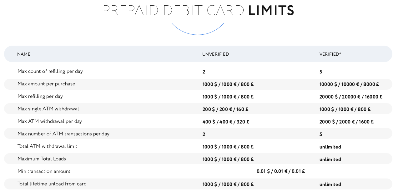 Virtual card VISA 50-1000 USD, For PayPal / Skrill