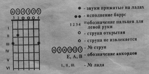 Аккорды Шестиструнной Гитары
