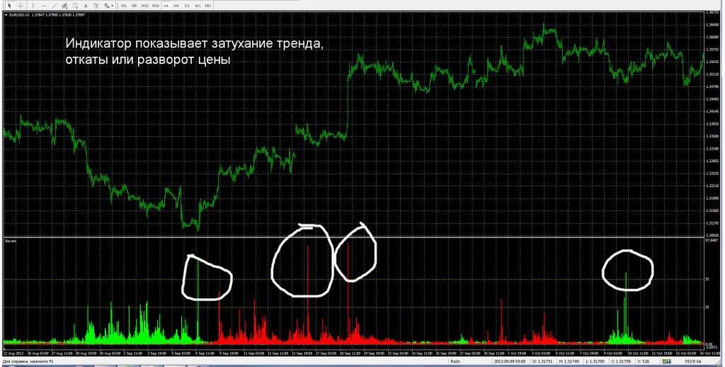 Трендовые Индикаторы Розворота Тренда