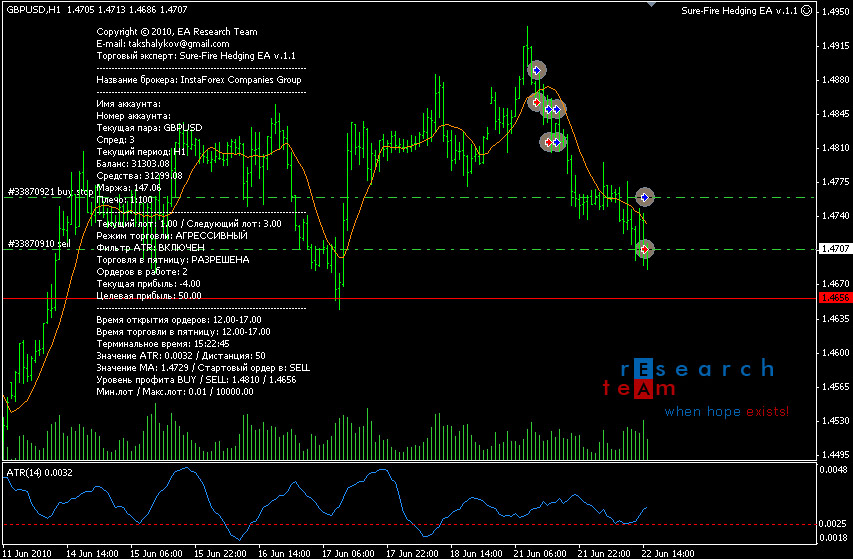 F hedge forex robot