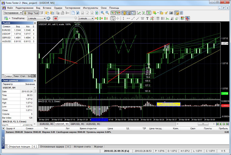 Wowcher forex trading