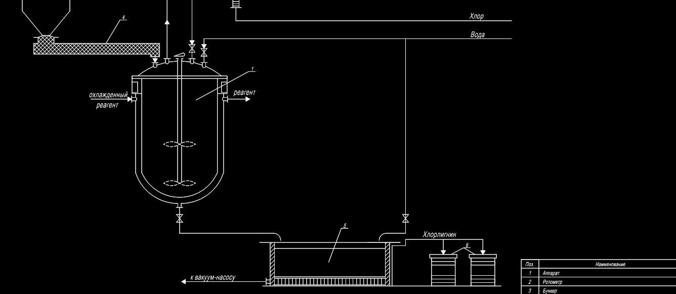 Схема получения хлорлигнина