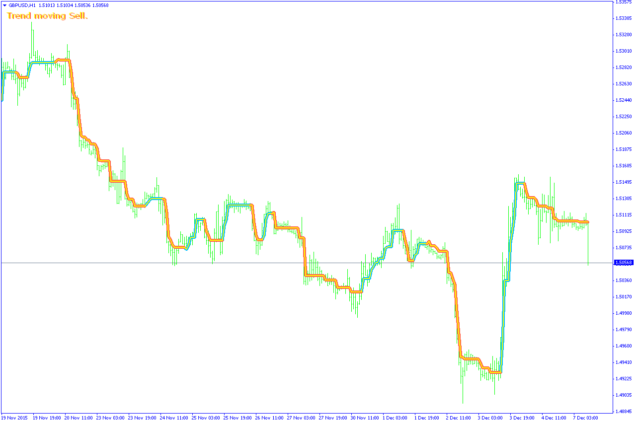 Qiwi forex trend
