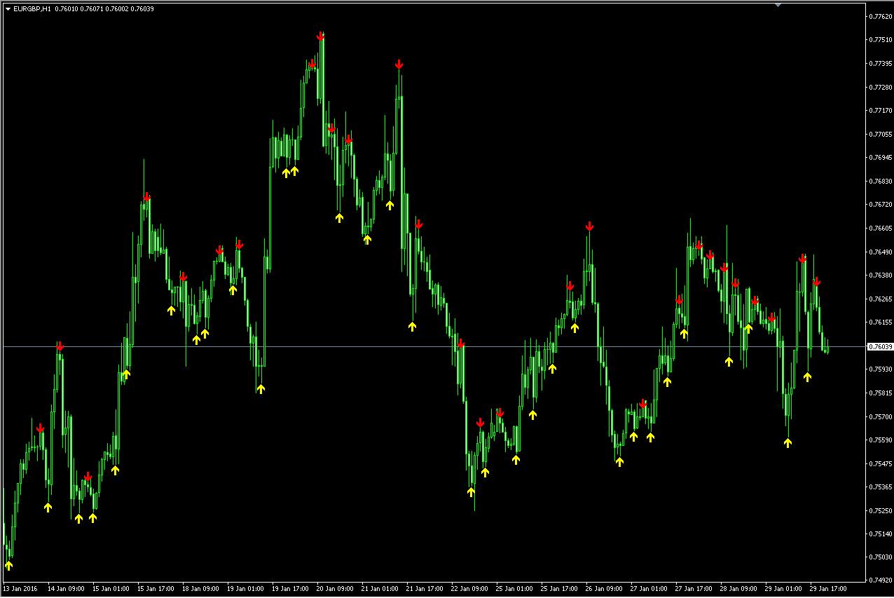 B forex indicator arrows