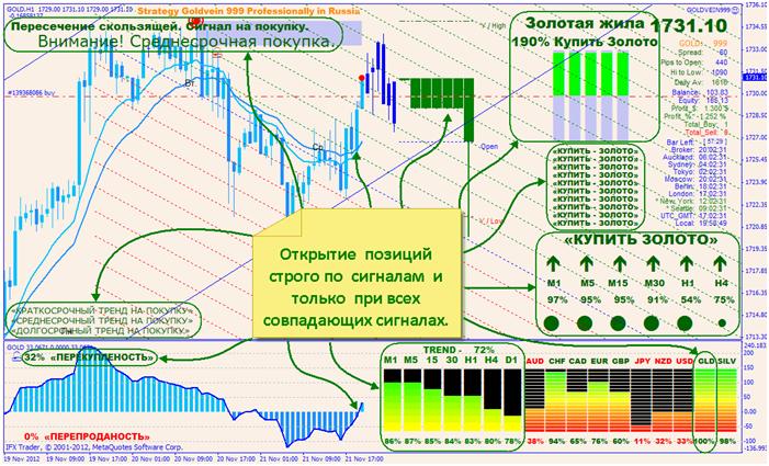 Profitables trading system