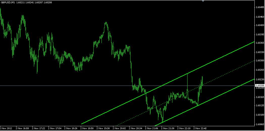 Индикатор форекс trendwave indicator