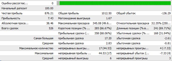Форекс Советник SOLOVEI, доход в день 1%-3% - скальпинг