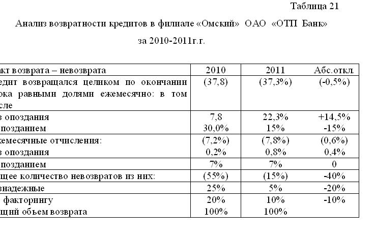 Диплом Кредитование физических лиц уникальность % страница Диплом Кредитование физических лиц уникальность 49% фото 11