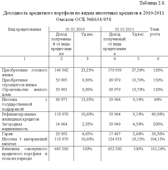 Диплом Ипотечное кредитование уникальность % страница Диплом Ипотечное кредитование уникальность 52% фото 7