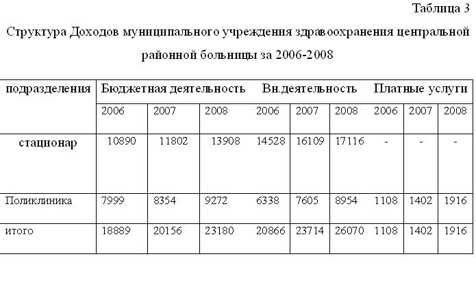 Диплом Доходы и расходы бюджетного учреждения страница Диплом Доходы и расходы бюджетного учреждения фото 3