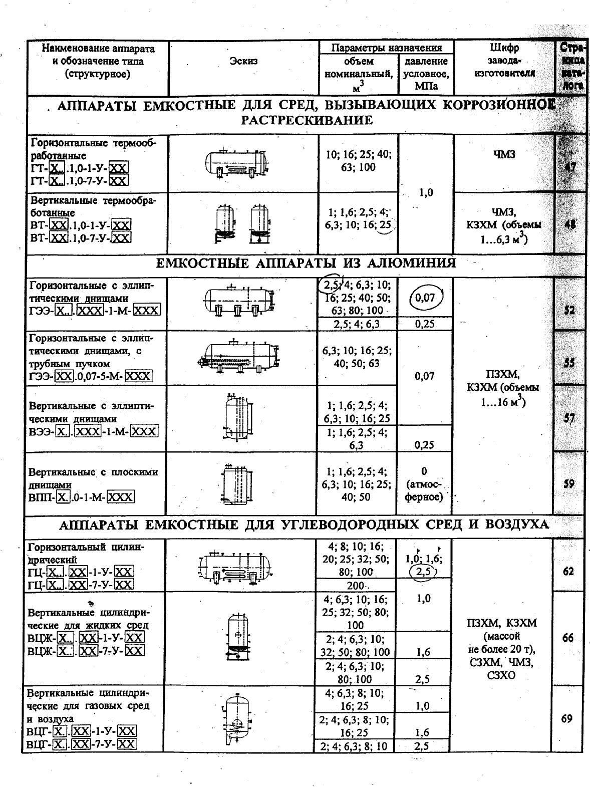 Каталог НИИХИММАШ: Емкостные аппараты