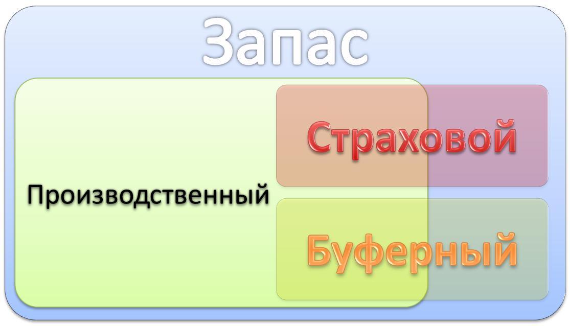 Методика расчёта запасов