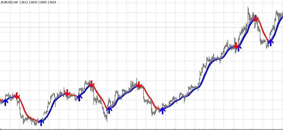 P indicator forex signale