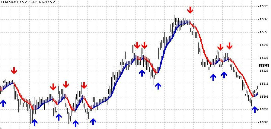 Profitnye indicator for beginners and professionals