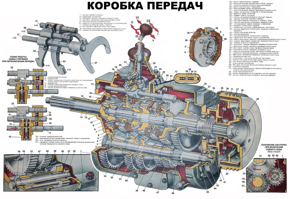 Плакат Коробка передач