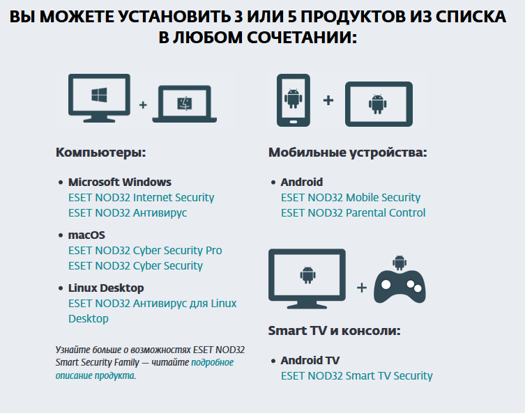 ESET NOD32 Smart Security FAMILY – 5 устройств 1 год