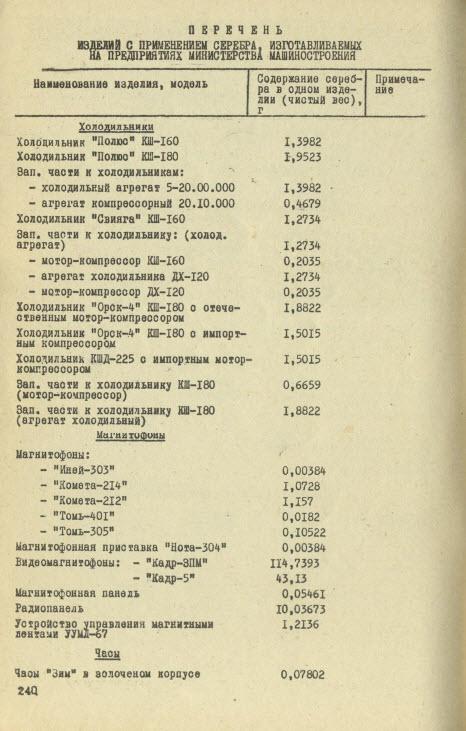 Перечень изделий и приборов содержащих серебро (Ag)