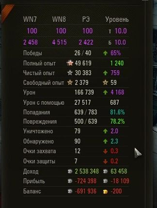 WOT Statistics Boost 60% + wn8 3500 Battles for TOP dmg