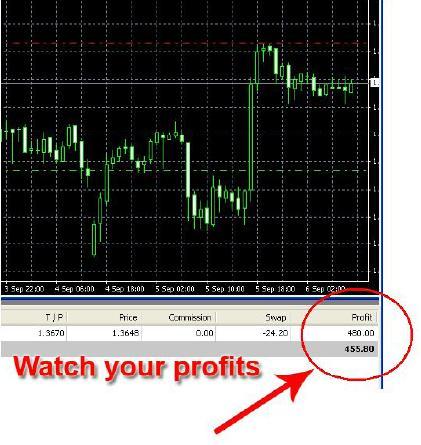 Forex Profit System — трендовая индикаторная система форекс