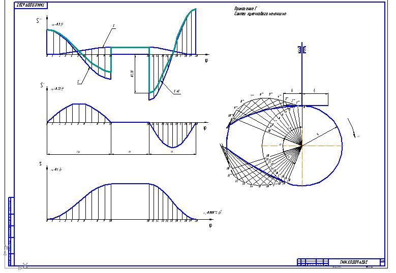 Синтез кулачкового механизма курсовая