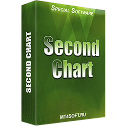 Second Chart - Time Frame in Seconds