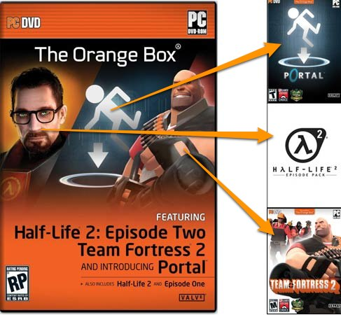 Orange Box Steam CD-KEY RUS (Лицензия от Буки)