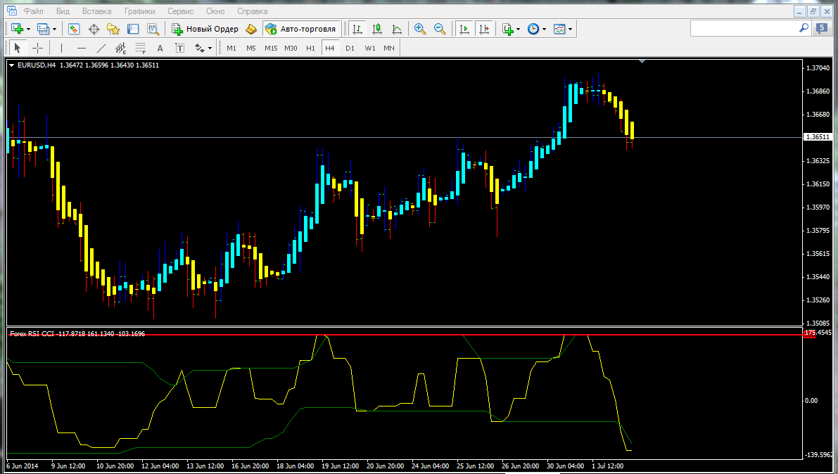 Forex cci indicator download