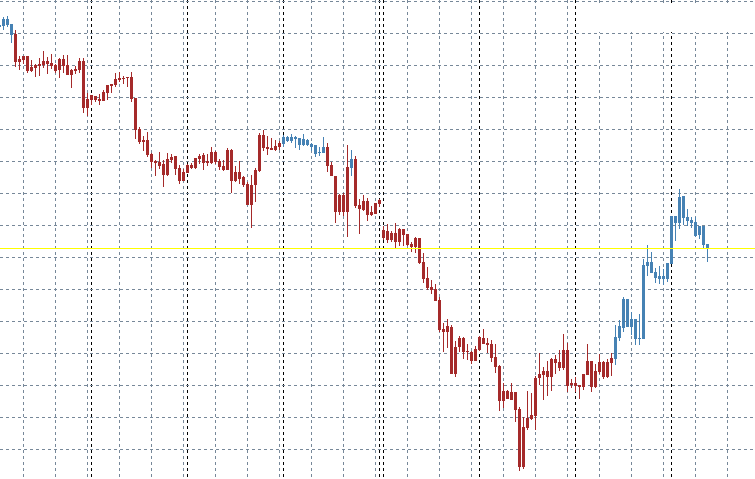 Forex Trend Indicator