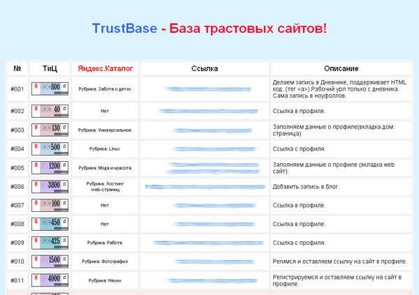 TrustBase - Base of Trust sites