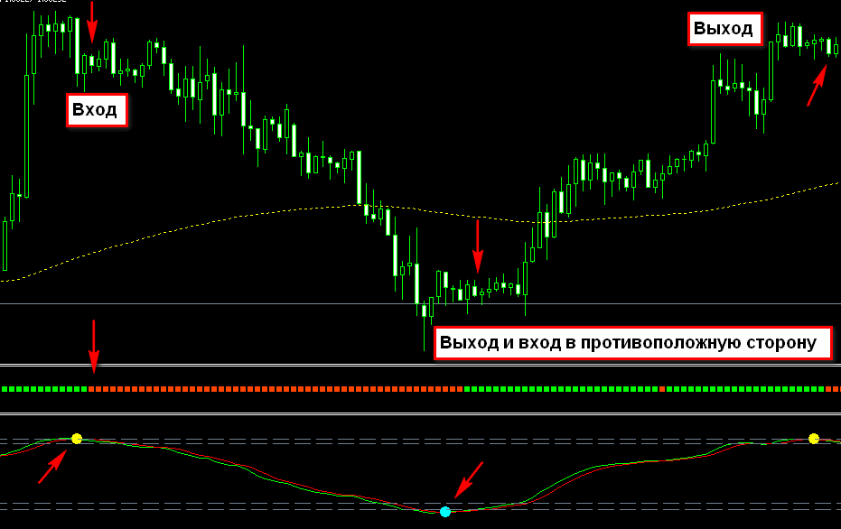 The trendwave indicator for binary options