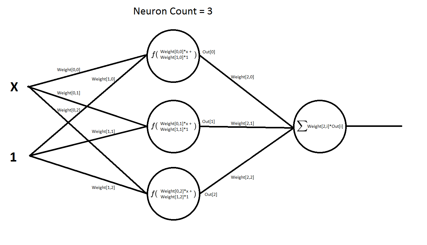 Functions approximation by a neural network. Delphi.