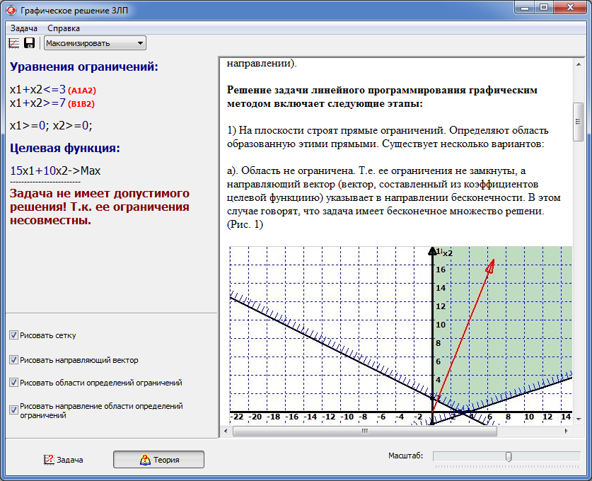Graphical solution of linear programming problems