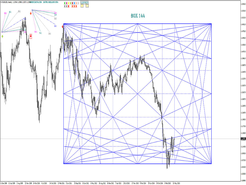Assembling trading instruments on the methods of Gann