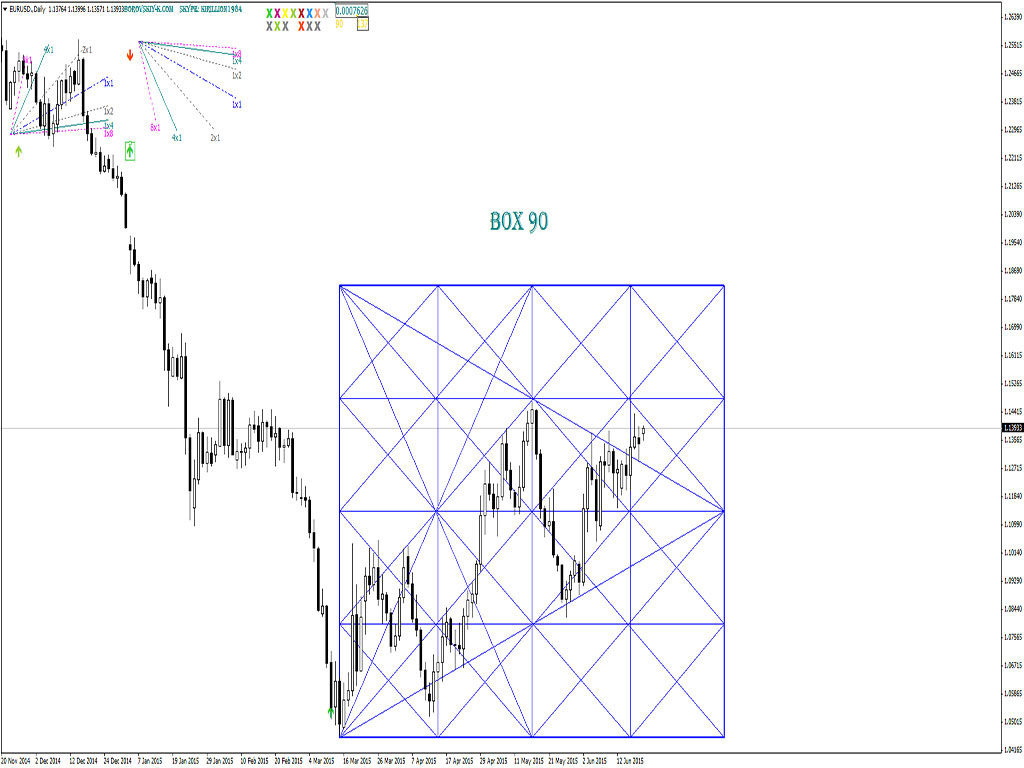 Script Gann angles v5.2 for MT4 and MT5