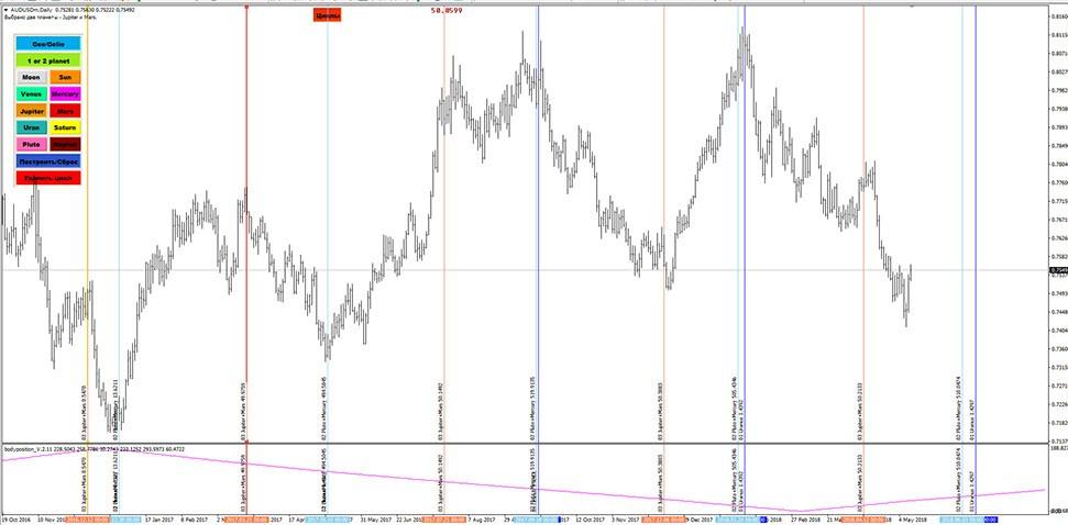 Индикатор циклы на форекс что учитывать при торговле на форексе