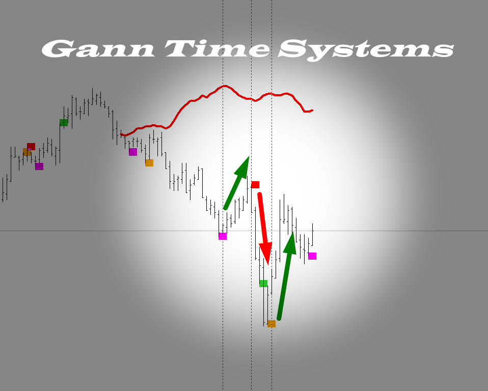 Gann Time Systems