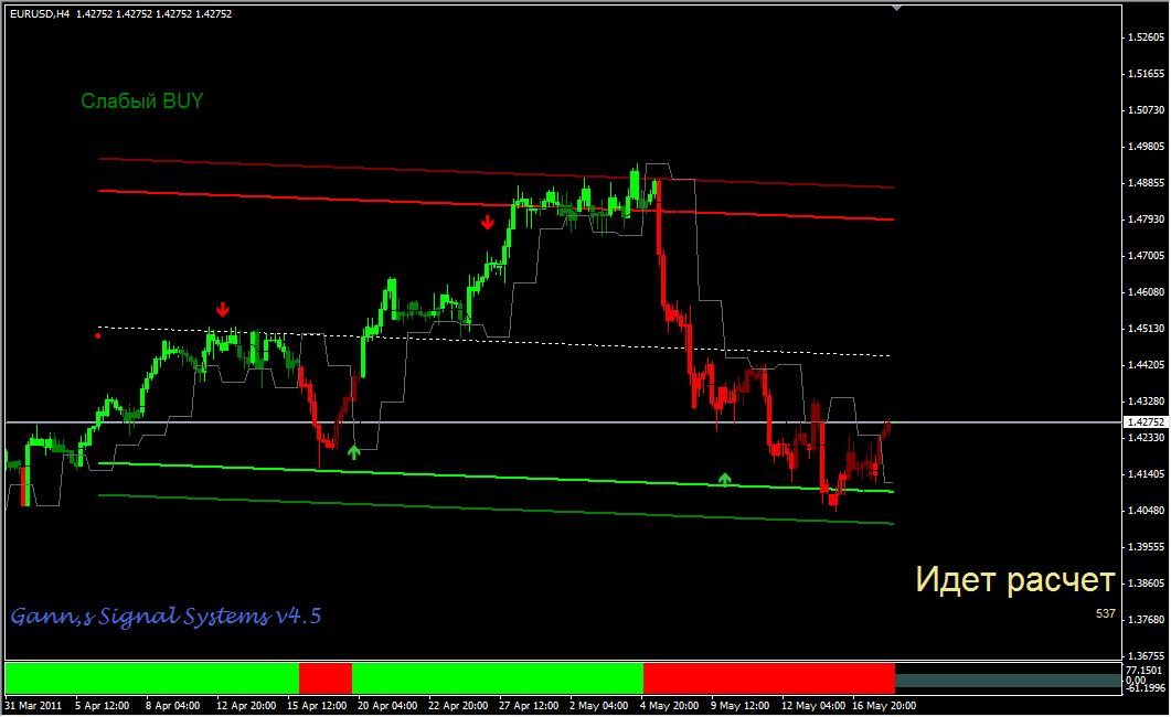 Gann trading system pdf