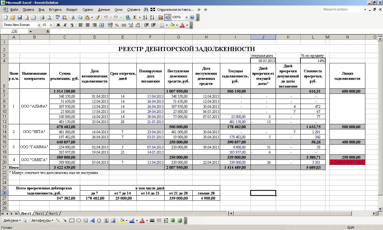 Schedule of accounts receivable