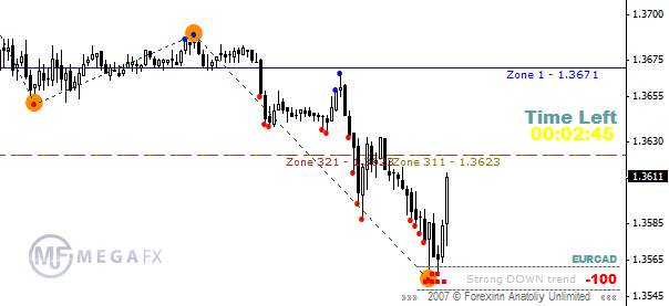 Forex Indicator Eye