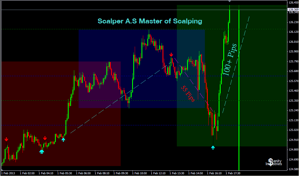 The latest strategy Scalper AS 2014