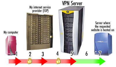 Secure access to the Internet (VPN, 1 month) 3 server