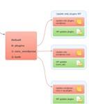 Zennoposter шаблон для массового обновления Wordpress