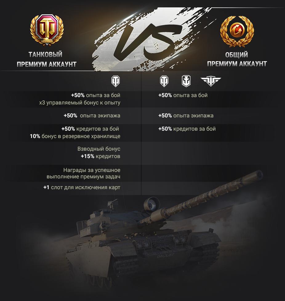 Фотография world of tanks бонус код 7 дней общего према 1 раз!