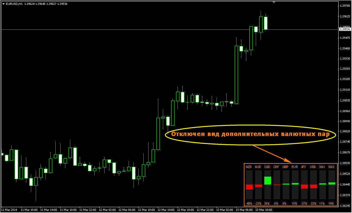 Indicator Currency Power Signal