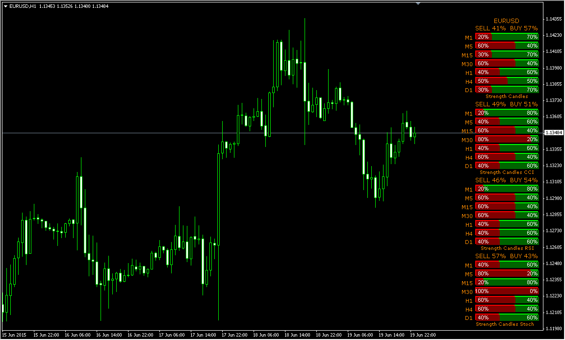 Strength candles buy/sell forex indicator download