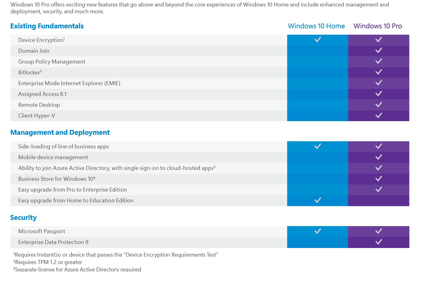 Скриншот  2 - Windows 10 Professional 32/64 bit — 1 PC