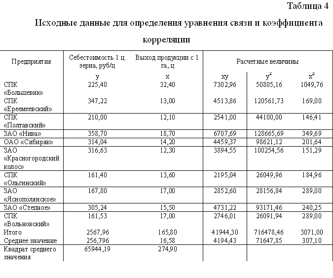 Kurs.Stat. Methods to study the level-I and the Cost dy