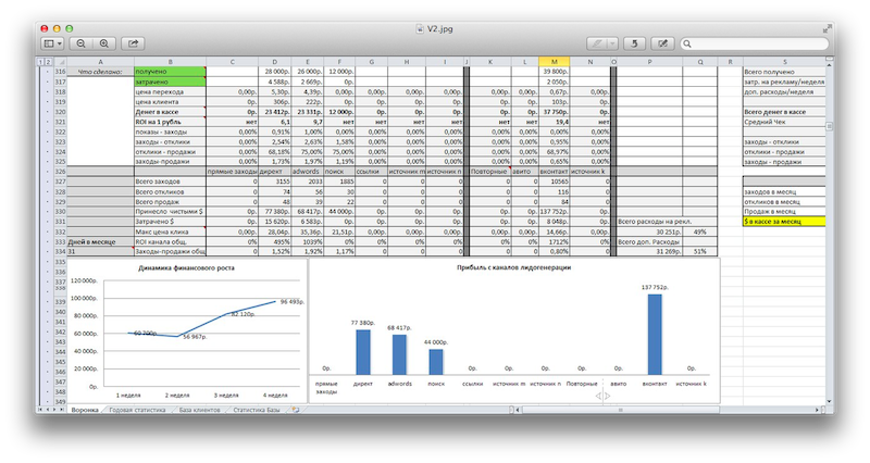 Excel file, which increases the income of an Internet store