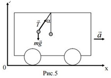29. The carriage moving horizontally with acceleration